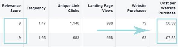 mejorar la puntuación de relevancia de Facebook Ads