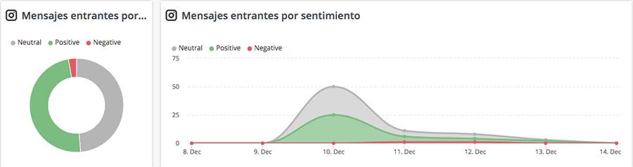 hootsuite mensajes sentimiento analitica Instagram
