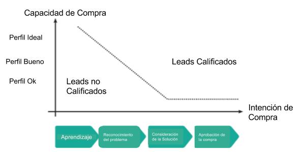 trayectoria de un lead