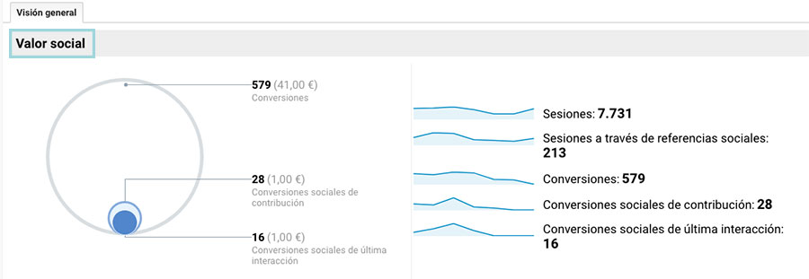 valor social objetivos google analytics