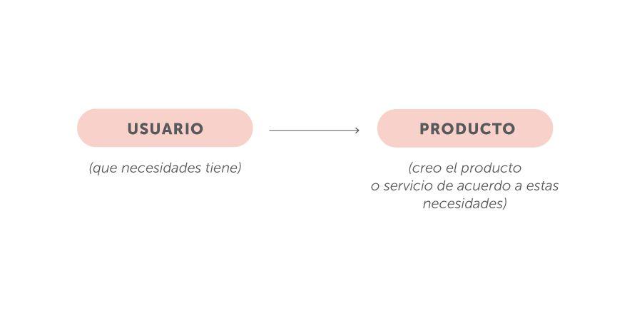usuario producto