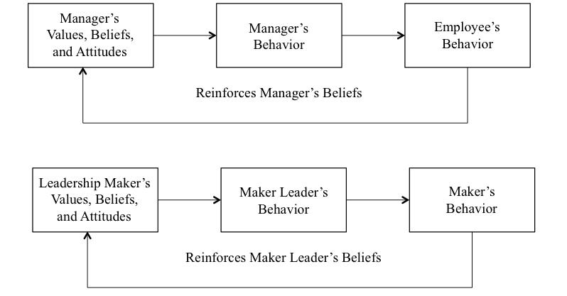 growth mindset Características de liderazgo