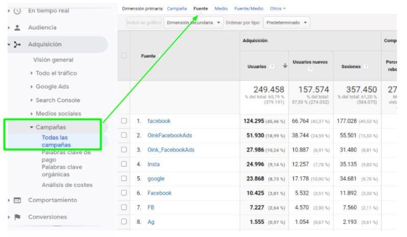google analytics todas las campañas facebook ads