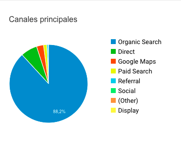 google analytics canal google my business