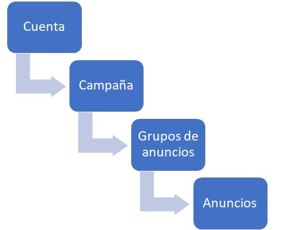estructura campañas bing ads