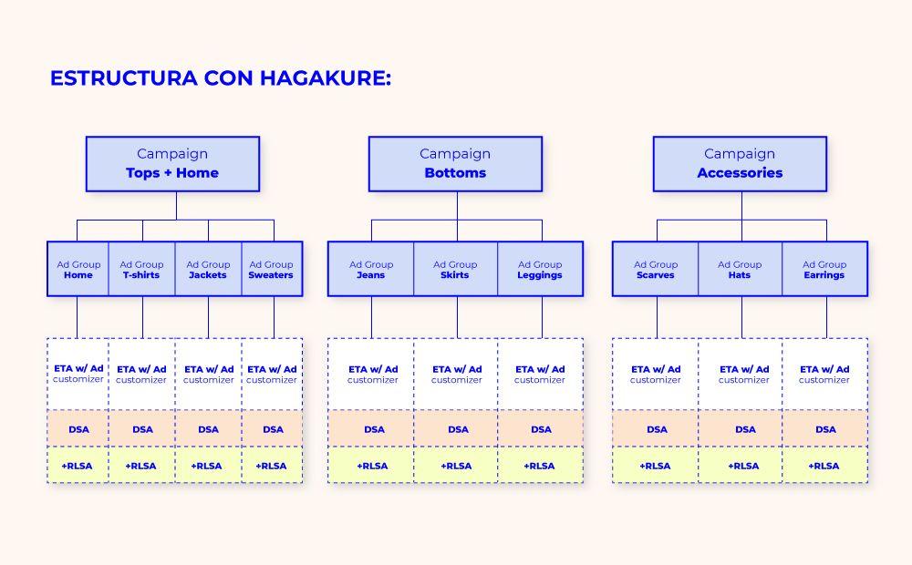 estructura hagakure ecommerce