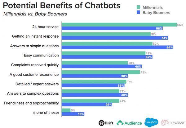 tendencias ecommerce chatbots beneficios