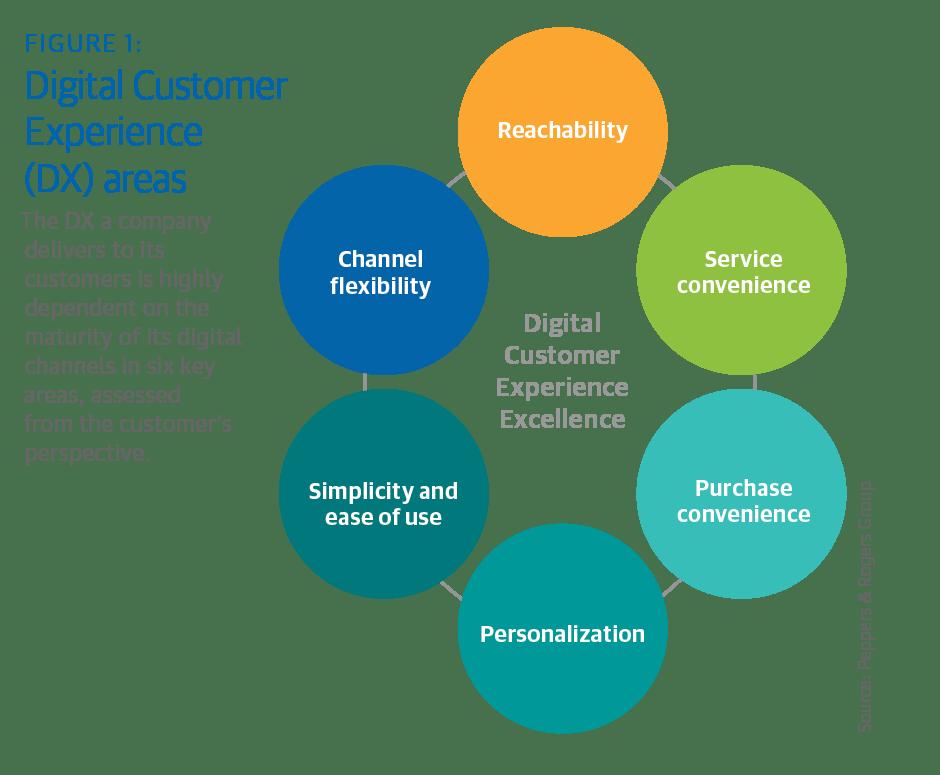 tendencias ecommerce digital consumer experience