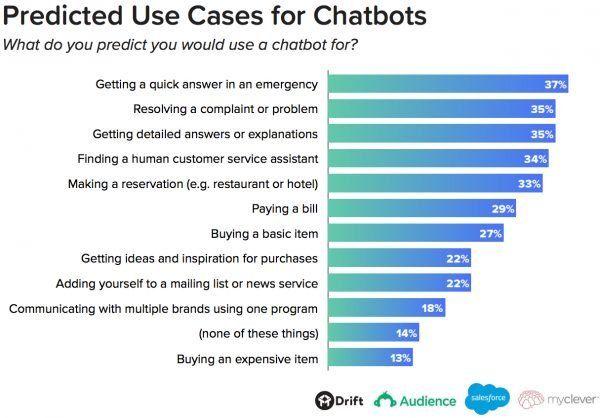 tendencias ecommerce chatbots usos