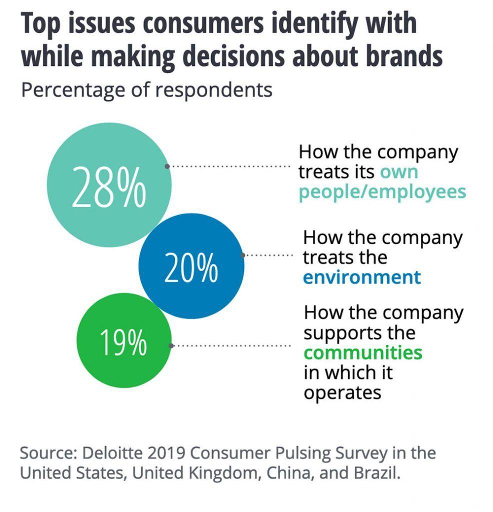 tendencias ecommerce valores marca