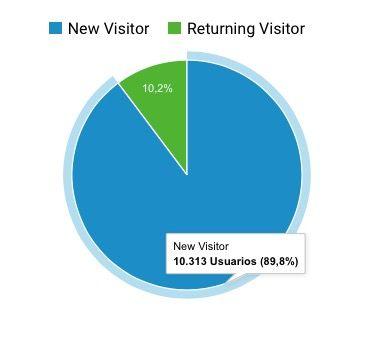 cantidad usuarios web