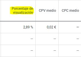 porcentaje de visualizacion google ads