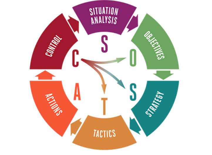 SOSTAC metodologia
