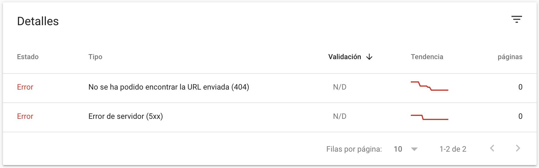 Google Search Console detalles cobertura