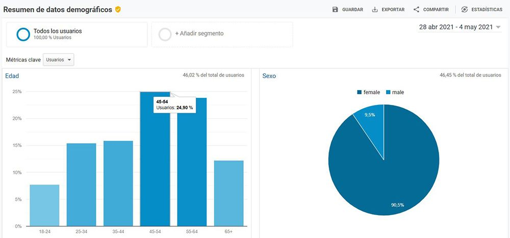 datos demograficos google analytics