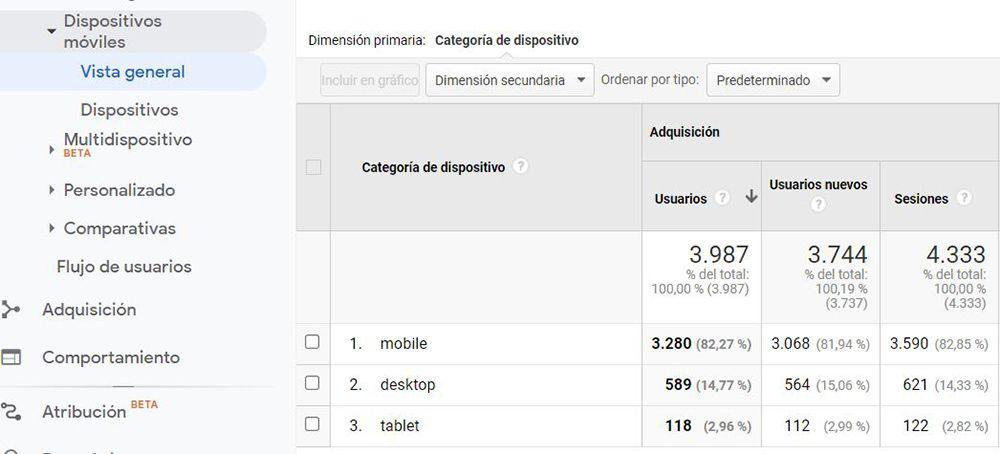 dispositivos moviles google analytics