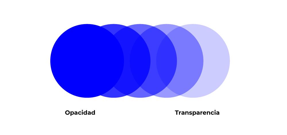opacidad transparencia